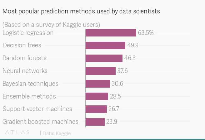 Best prediction method by data scientists
