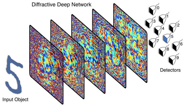 optical neural network