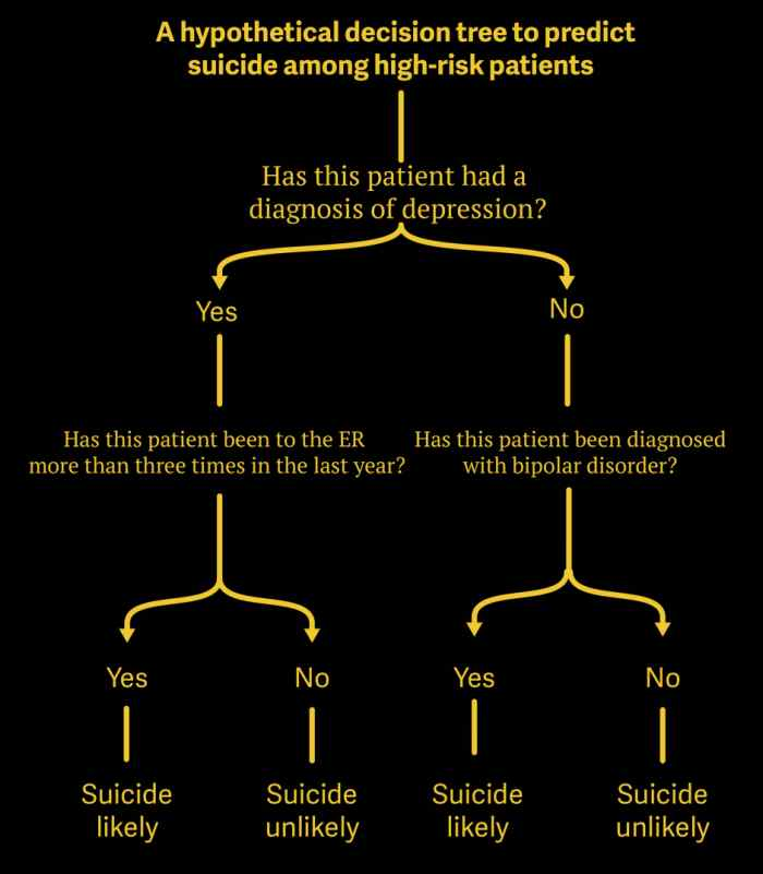 Hypothetical decision tree to predict suicide
