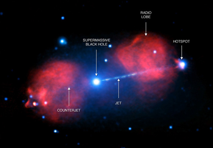 supermassive black hole